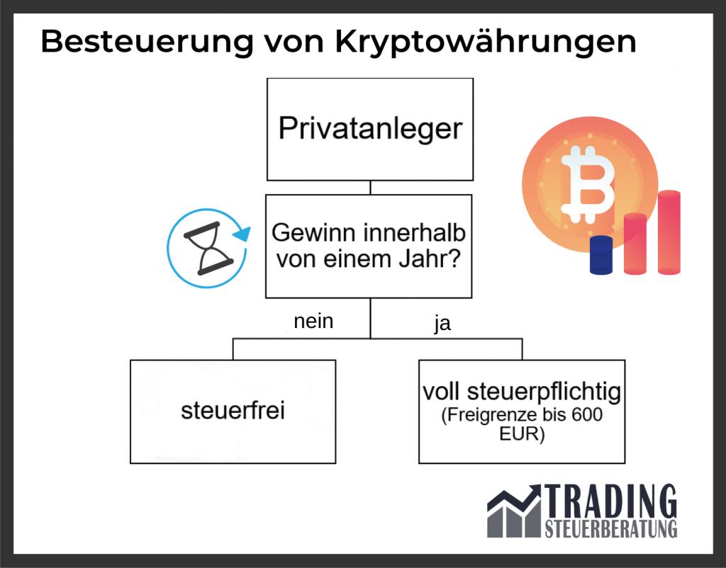 Besteuerung von Kryptowährungen - Bitcoin versteuern - Ethereum und Co. in der Steuererklärung