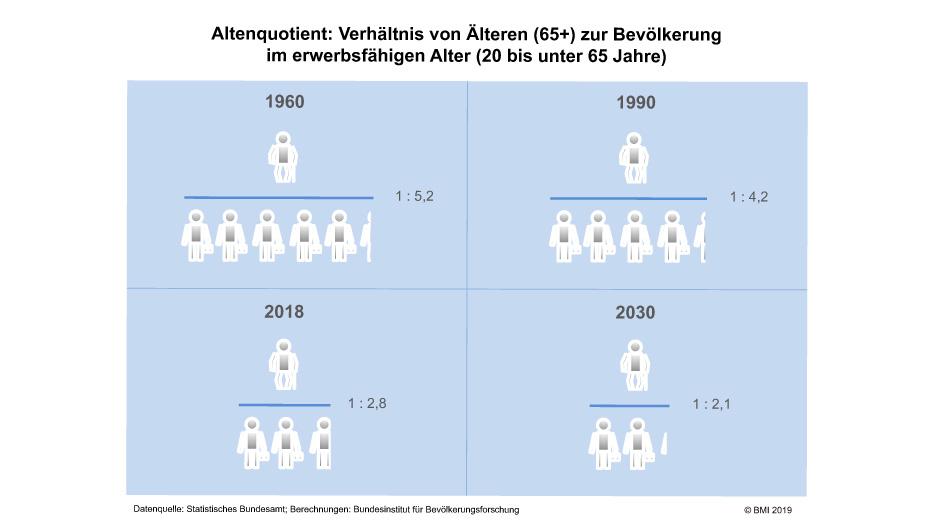 Altersquotient 1960 vs 2030 - Olaf Scholz möchte die Rentenlücke vergrößern