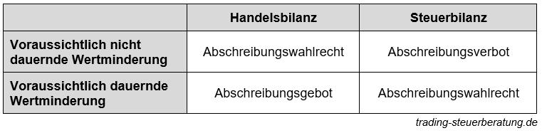 GmbH für Aktienhandel – Bewertung von Aktien in der Bilanz