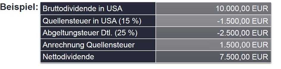 Quellensteuer USA Dividenden - Beispielrechnung