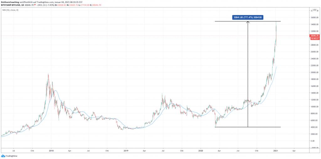Steuerliche Behandlung von Bitcoin