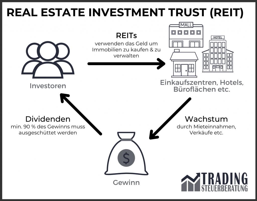 Investmentsteuergesetz - Was sind REITs